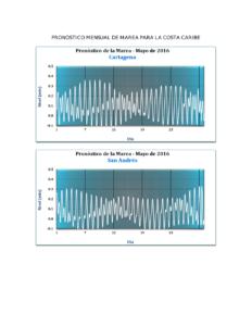 Pronostico mareas Mayo Caribe