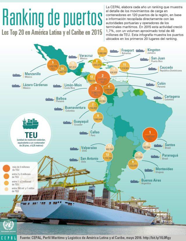 ranking puertos, CEPAL, Cartagena, contenedores, crecimiento region, latino américa, desempeño, portuario, capacidad, TEU, Colombia, Comisión Económica para américa Latina, Noticias marítimas Colombia
