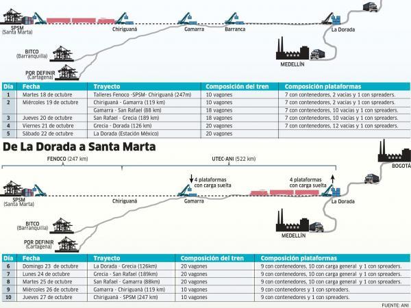 Infografia Tren Santa Marta
