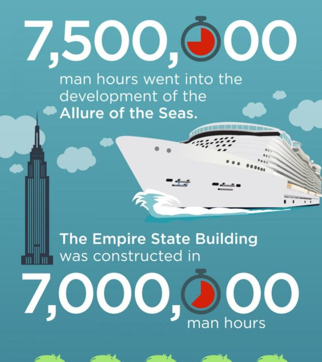 Infografía Cruceros